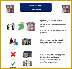 Purchase your Own Home